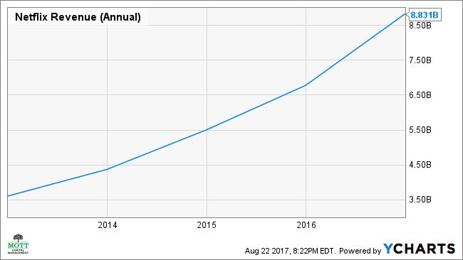 NFLX Revenue (Annual) Chart