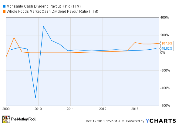 MON Cash Dividend Payout Ratio (TTM) Chart