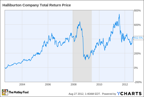 HAL Total Return Price Chart