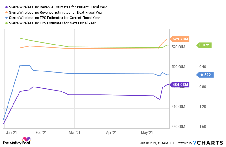 SWIR Revenue Estimates for Current Fiscal Year Chart