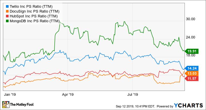 TWLO PS Ratio (TTM) Chart