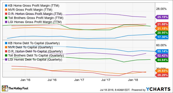 KBH Gross Profit Margin (TTM) Chart