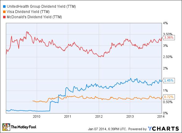 UNH Dividend Yield (TTM) Chart
