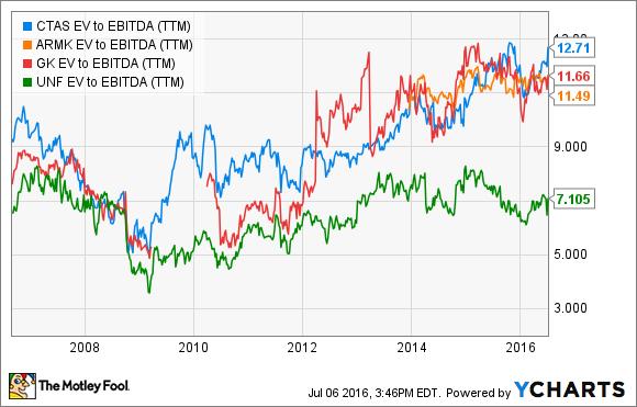 CTAS EV to EBITDA (TTM) Chart