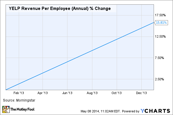 YELP Revenue Per Employee (Annual) Chart