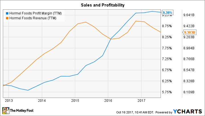 HRL Profit Margin (TTM) Chart