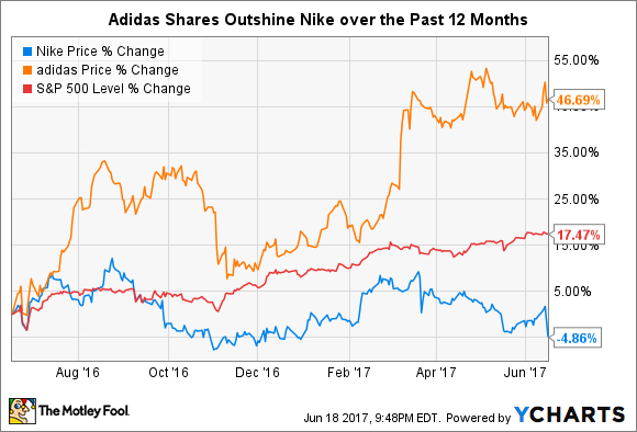 the changes in the nike financial analysis investing in a company over the years Valuation of bmw - financial  in the financial analysis the  the figure above shows a high volatility of bmw's stock prices over the last years.
