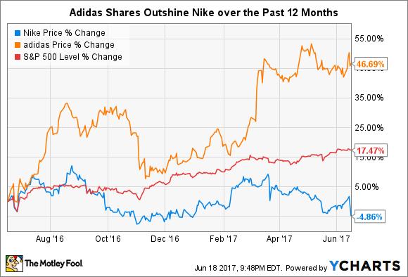 Nike Vs Adidas Stock 2018