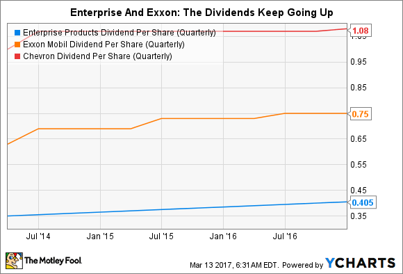 EPD Dividend Per Share (Quarterly) Chart