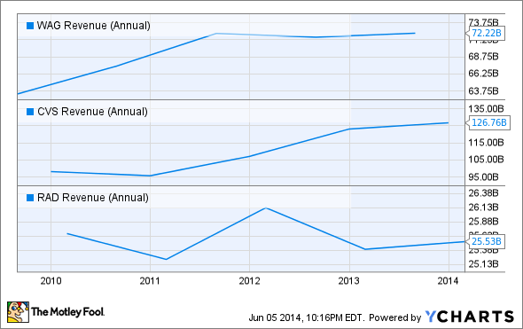 WAG Revenue (Annual) Chart