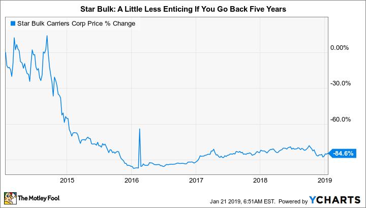 SBLK Chart