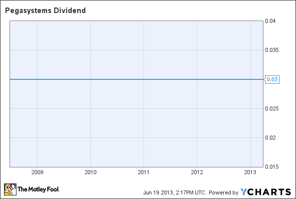 PEGA Dividend Chart
