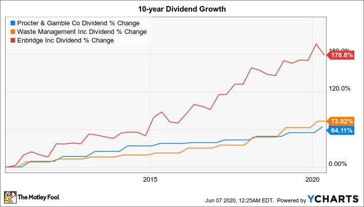 低风险投资者的3只大股票|宝洁公司股票