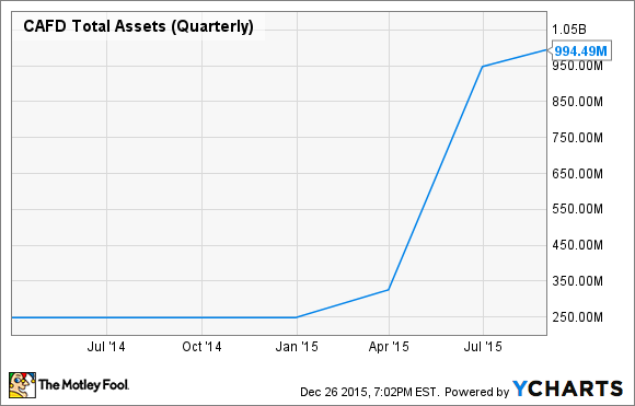 CAFD Total Assets (Quarterly) Chart