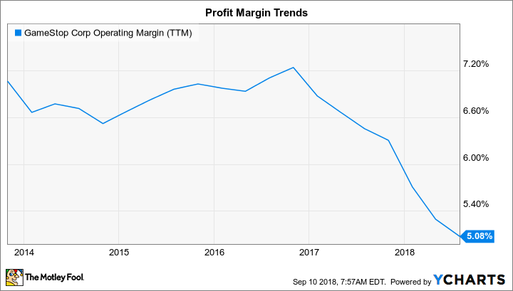 GME Operating Margin (TTM) Chart