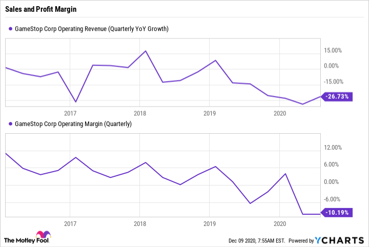 GME Operating Revenue (Quarterly YoY Growth) Chart