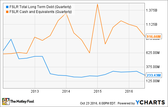 FSLR Total Long Term Debt (Quarterly) Chart