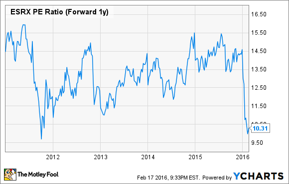 ESRX P/E Ratio (Forward 1y) Chart
