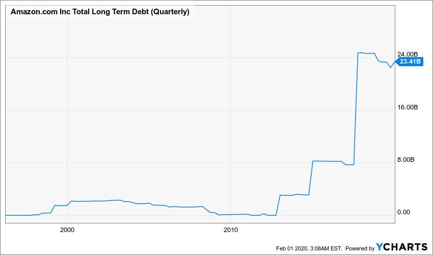 AMZN Total Long Term Debt (Quarterly) Chart