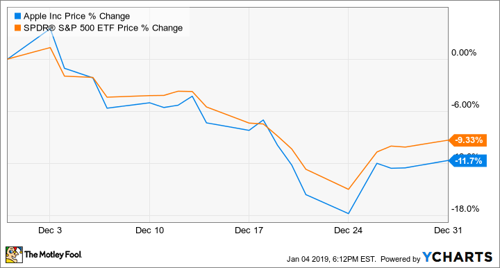 1feda58bec8c Why Apple Stock Dropped 12% in December -- The Motley Fool