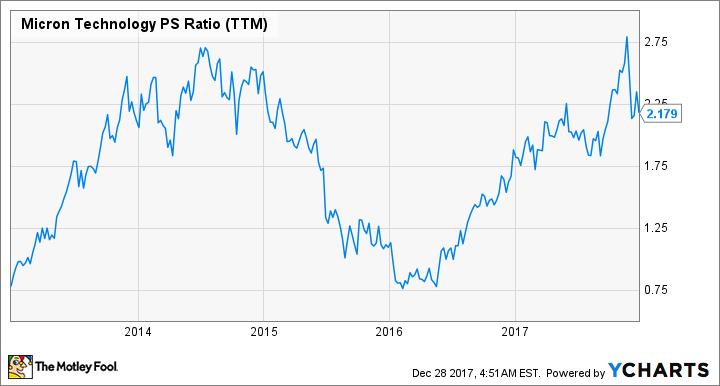 MU PS Ratio (TTM) Chart