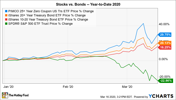 Investing in a bond index math hysteria fun and games with mathematics of investment