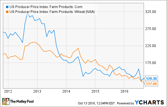 US Producer Price Index: Farm Products: Corn Chart