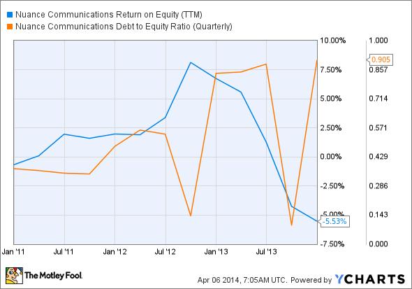 NUAN Return on Equity (TTM) Chart
