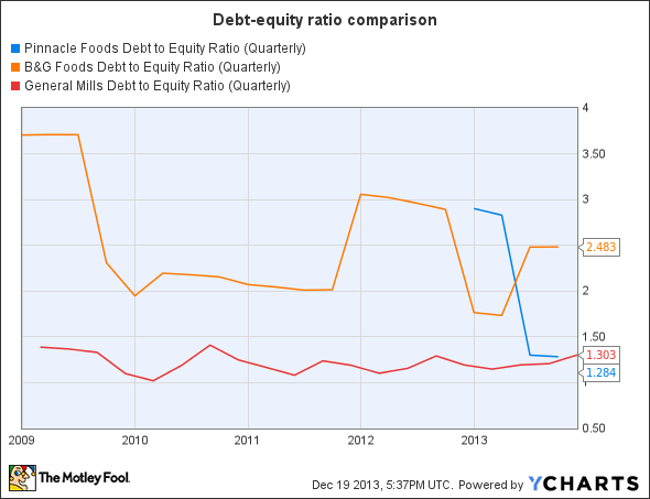 PF Debt to Equity Ratio (Quarterly) Chart