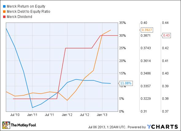 MRK Return on Equity Chart