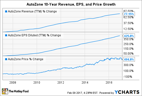 AZO Revenue (TTM) Chart
