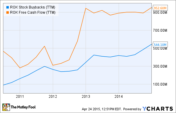 ROK Stock Buybacks (TTM) Chart