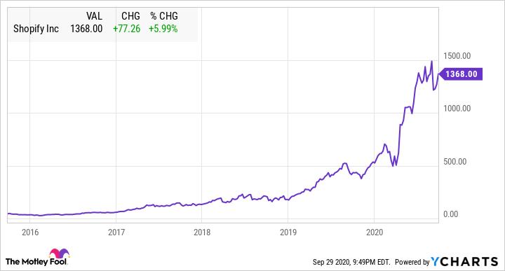 SHOPIFY Stock Chart