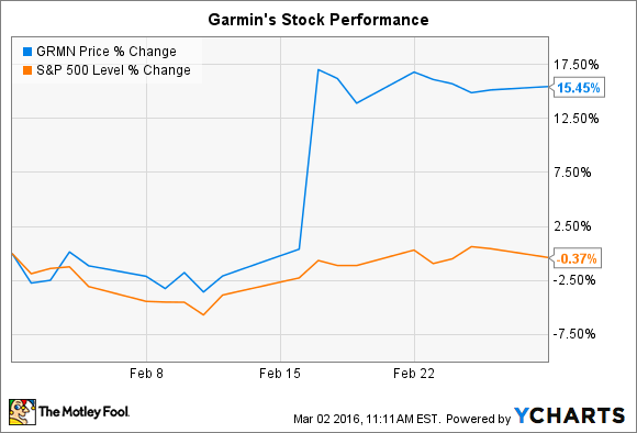 GRMN Chart