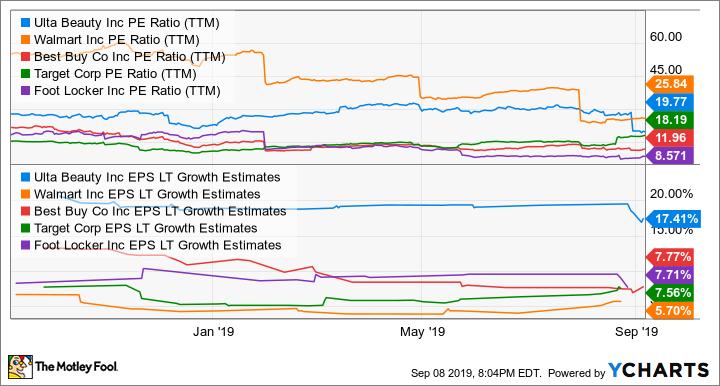 ULTA PE Ratio (TTM) Chart