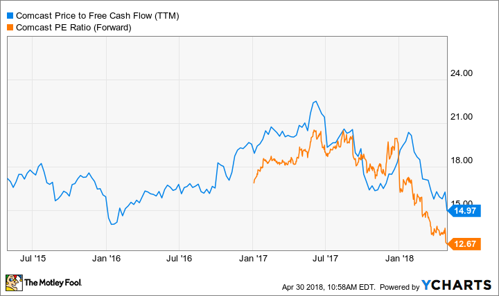 CMCSA Price to Free Cash Flow (TTM) Chart