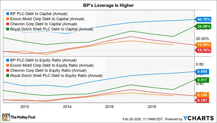 BP Debt to Capital (Annual) Chart
