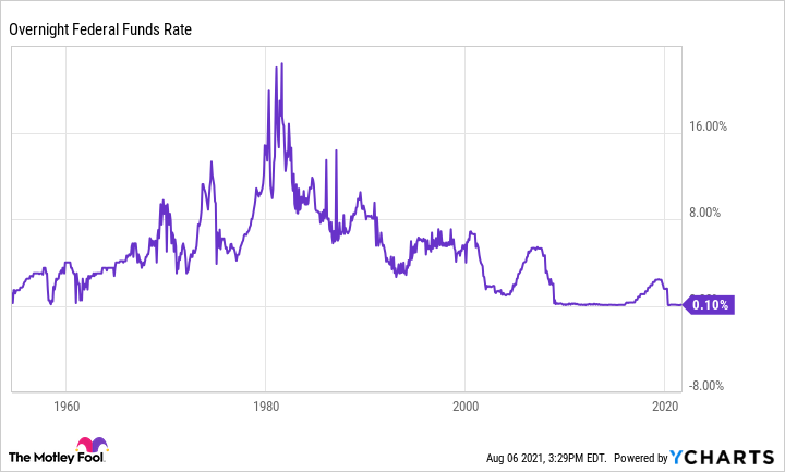 Overnight Fed Funds Rate Chart