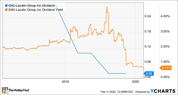 SNC Dividend Chart