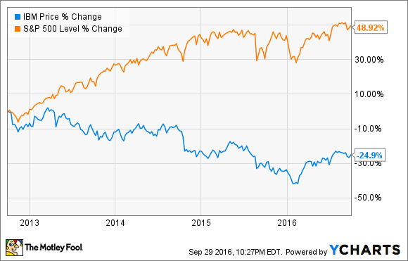 Ibm stock history 1 chart you have to see the motley fool