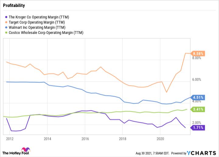 KR Operating Margin (TTM) Chart