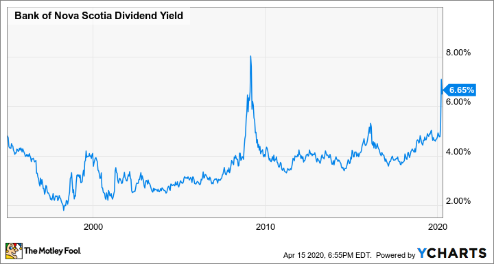 BNS Dividend Yield Chart