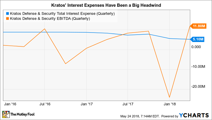 KTOS Total Interest Expense (Quarterly) Chart