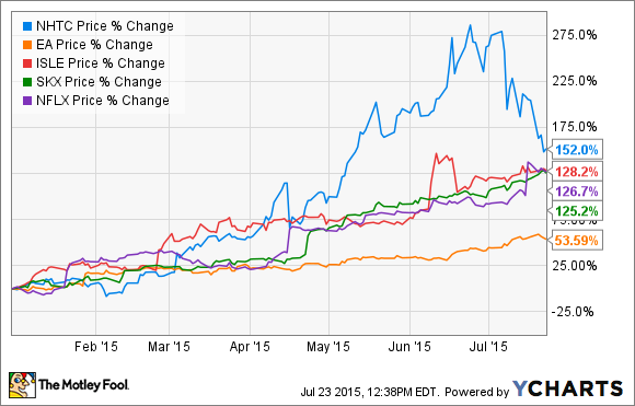 The 5 Most Surprising Stocks of 2015 (so Far) The Motley Fool  The Motley Fool