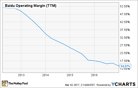 BIDU Operating Margin (TTM) Chart
