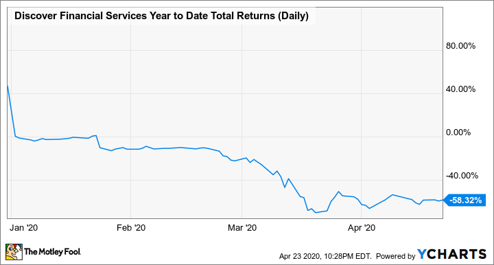 DFS Year to Date Total Returns (Daily) Chart