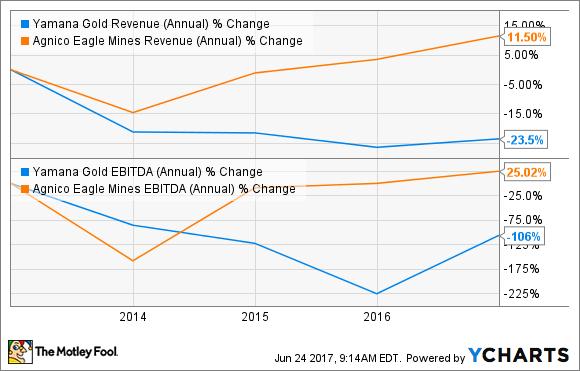 AUY Revenue (Annual) Chart