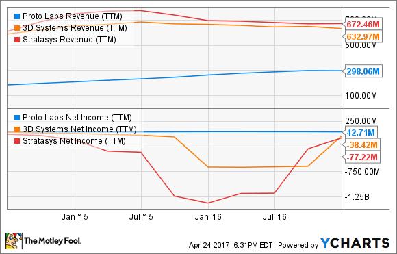PRLB Revenue (TTM) Chart