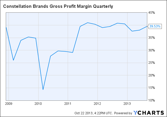 STZ Gross Profit Margin Quarterly Chart
