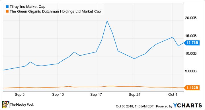 TLRY Market Cap Chart